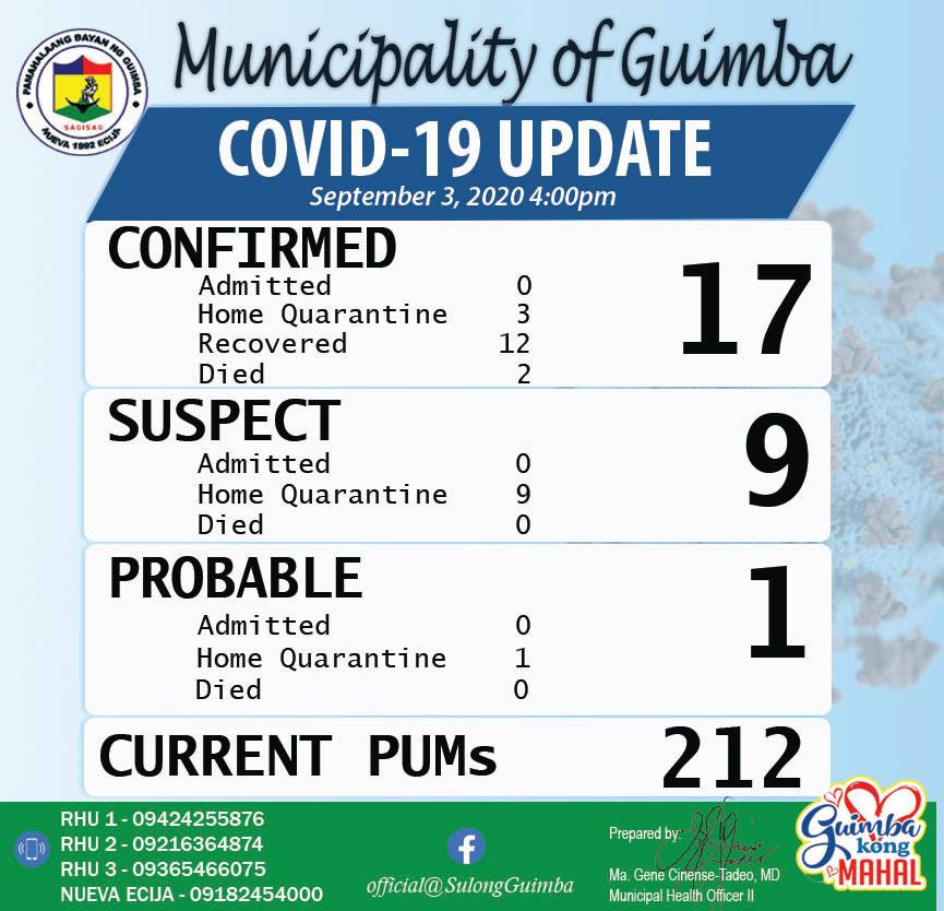 COVID-19 UPDATE as of SEPTEMBER 3, 2020 4:00 PM