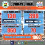 COVID-19 Update as of September 21, 2021 photo
